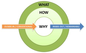 simon-sinek-the-golden-circle