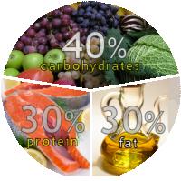 40-30-30_balanced_nutrition